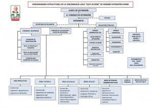 ORGANIGRAMA ESTRUCTURAL DE LA ULEAM 2012