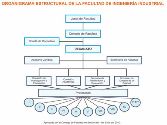 estructura-organiza-ing-industrial