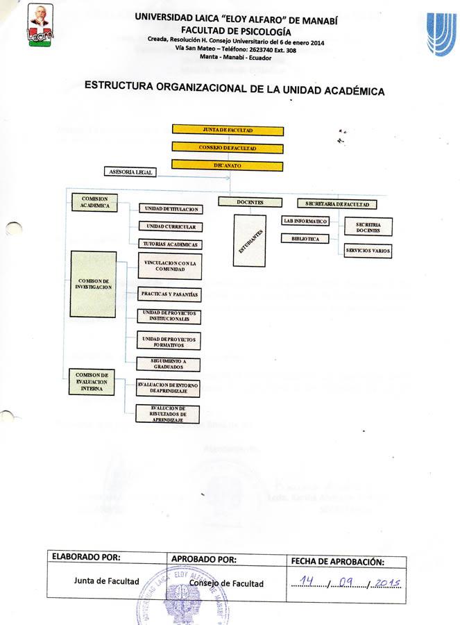 ORGANIGRAMA PSICOLOGIA